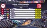 Украинские крестителя завоевали медали чемпионата Европы. Видео